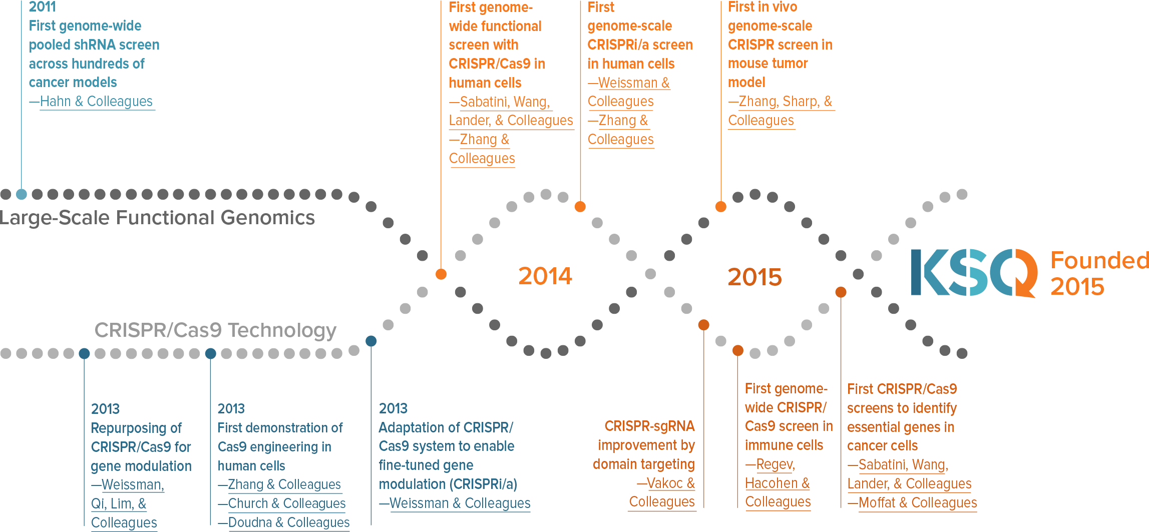 KSQ Therapeutics Timeline